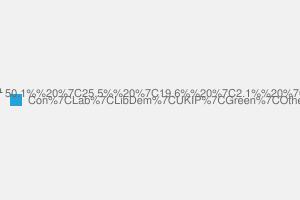 2010 General Election result in Kensington